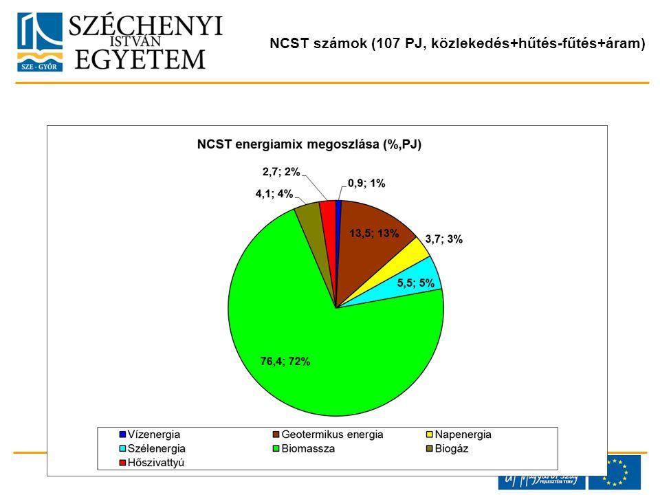 NCST számok (107 PJ, közlekedés+hűtés-fűtés+áram)