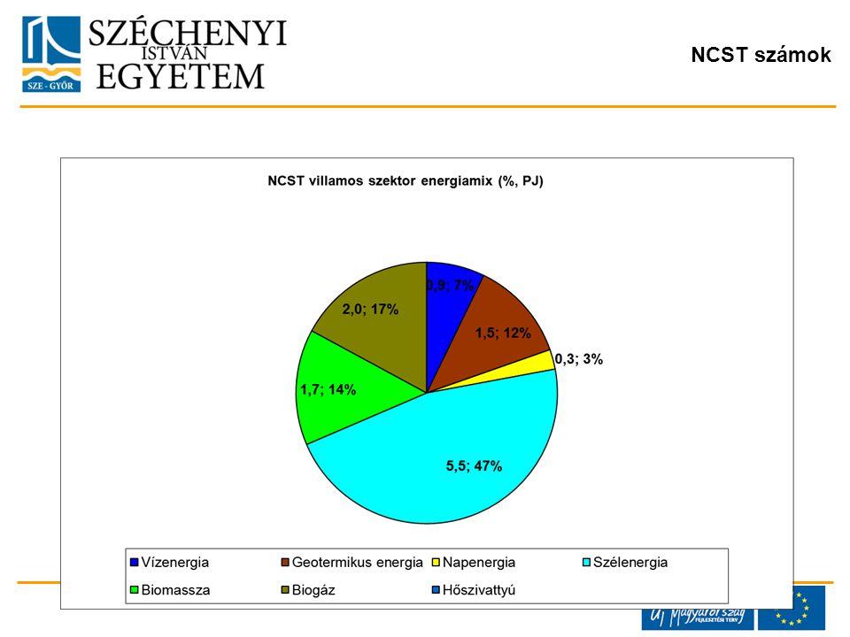 NCST számok