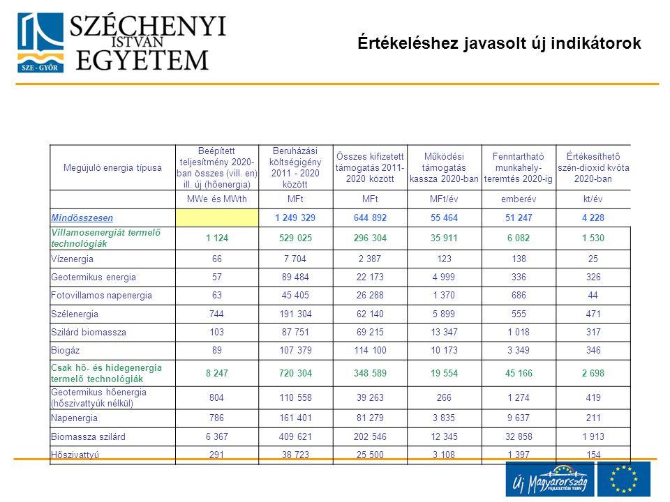 Megújuló energia típusa Beépített teljesítmény 2020- ban összes (vill.