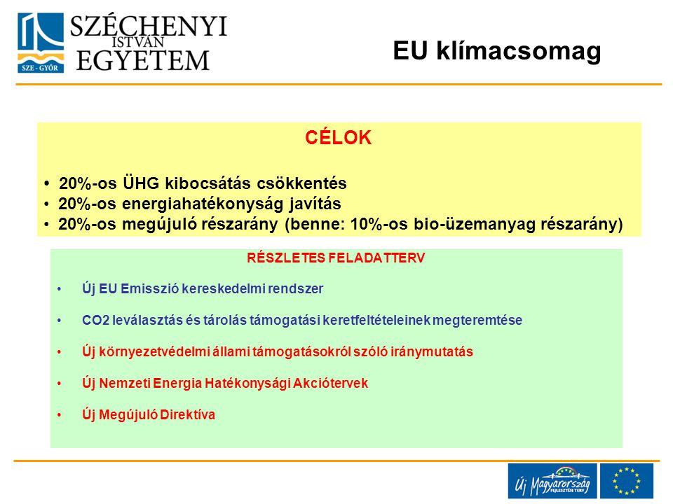 RÉSZLETES FELADATTERV Új EU Emisszió kereskedelmi rendszer CO2 leválasztás és tárolás támogatási keretfeltételeinek megteremtése Új környezetvédelmi állami támogatásokról szóló iránymutatás Új Nemzeti Energia Hatékonysági Akciótervek Új Megújuló Direktíva CÉLOK 20%-os ÜHG kibocsátás csökkentés 20%-os energiahatékonyság javítás 20%-os megújuló részarány (benne: 10%-os bio-üzemanyag részarány) EU klímacsomag