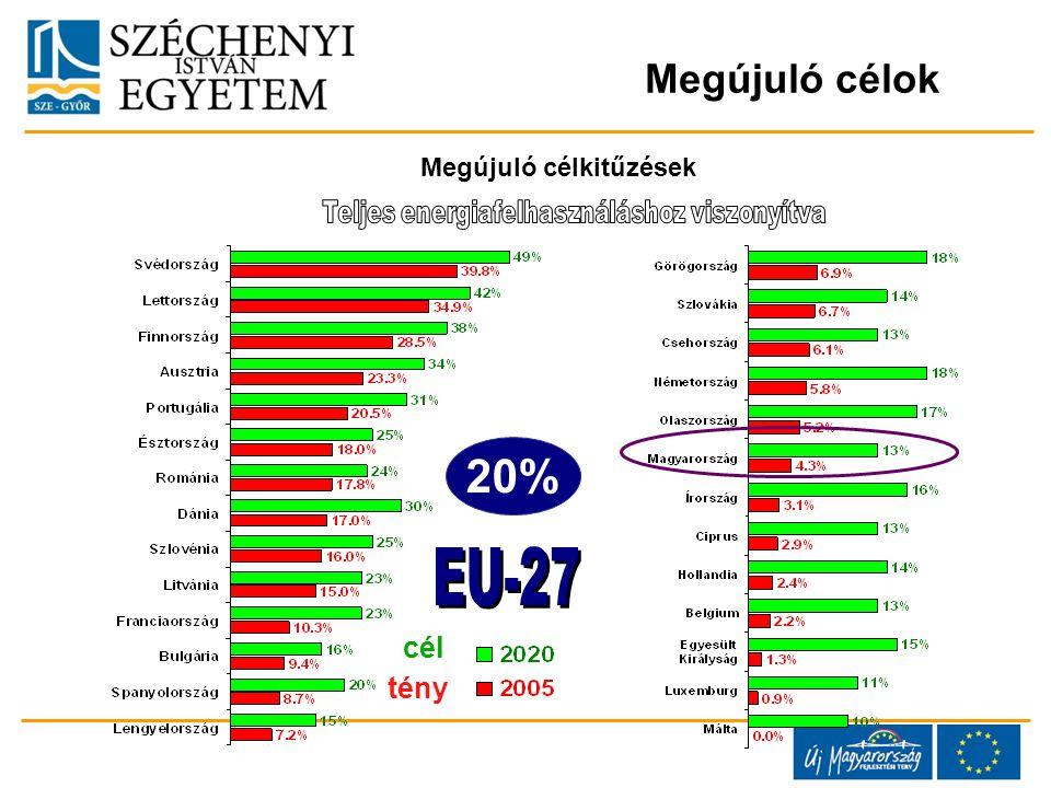 cél tény 20% Megújuló célok Megújuló célkitűzések