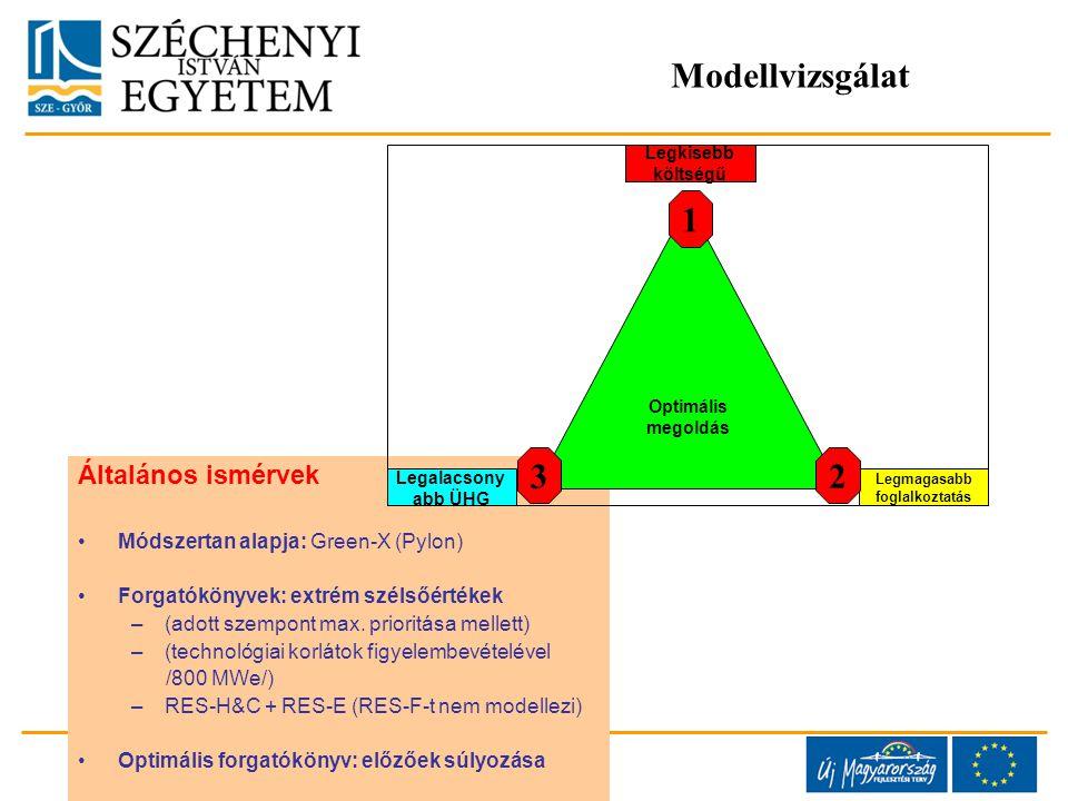 Általános ismérvek Módszertan alapja: Green-X (Pylon) Forgatókönyvek: extrém szélsőértékek –(adott szempont max.