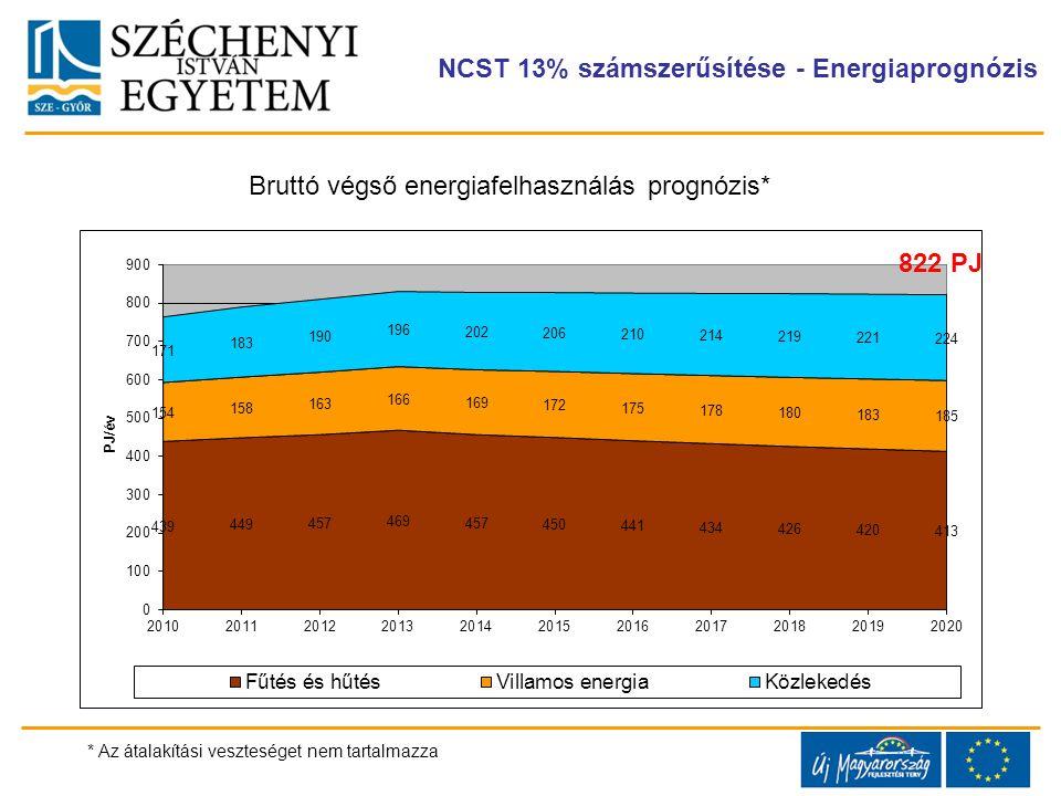 NCST 13% számszerűsítése - Energiaprognózis Bruttó végső energiafelhasználás prognózis* * Az átalakítási veszteséget nem tartalmazza 822 PJ