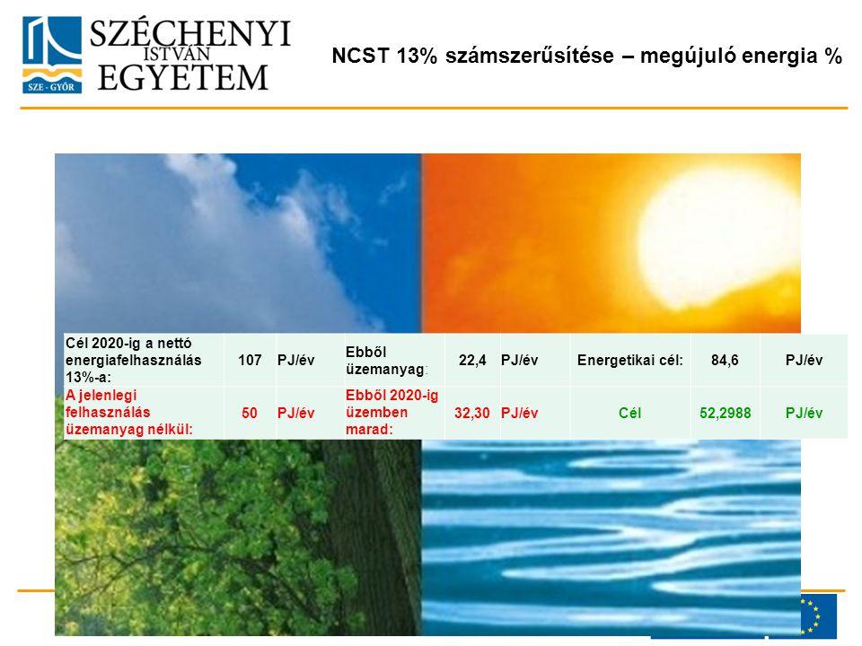 NCST 13% számszerűsítése – megújuló energia % Cél 2020-ig a nettó energiafelhasználás 13%-a: 107PJ/év Ebből üzemanyag: 22,4PJ/évEnergetikai cél:84,6PJ/év A jelenlegi felhasználás üzemanyag nélkül: 50PJ/év Ebből 2020-ig üzemben marad: 32,30PJ/évCél52,2988PJ/év