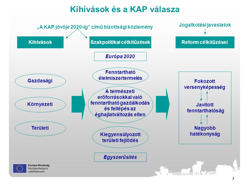 """2 Kihívások és a KAP válasza Kihívások Környezeti Gazdasági Területi Reform célkitűzései Javított fenntarthatóság Fokozott versenyképesség Nagyobb hatékonyság """"A KAP jövője 2020-ig című bizottsági közlemény Jogalkotási javaslatok Európa 2020 Egyszerűsítés Kiegyensúlyozott területi fejlődés Fenntartható élelmiszertermelés A természeti erőforrásokkal való fenntartható gazdálkodás és fellépés az éghajlatváltozás ellen Szakpolitikai célkitűzések"""
