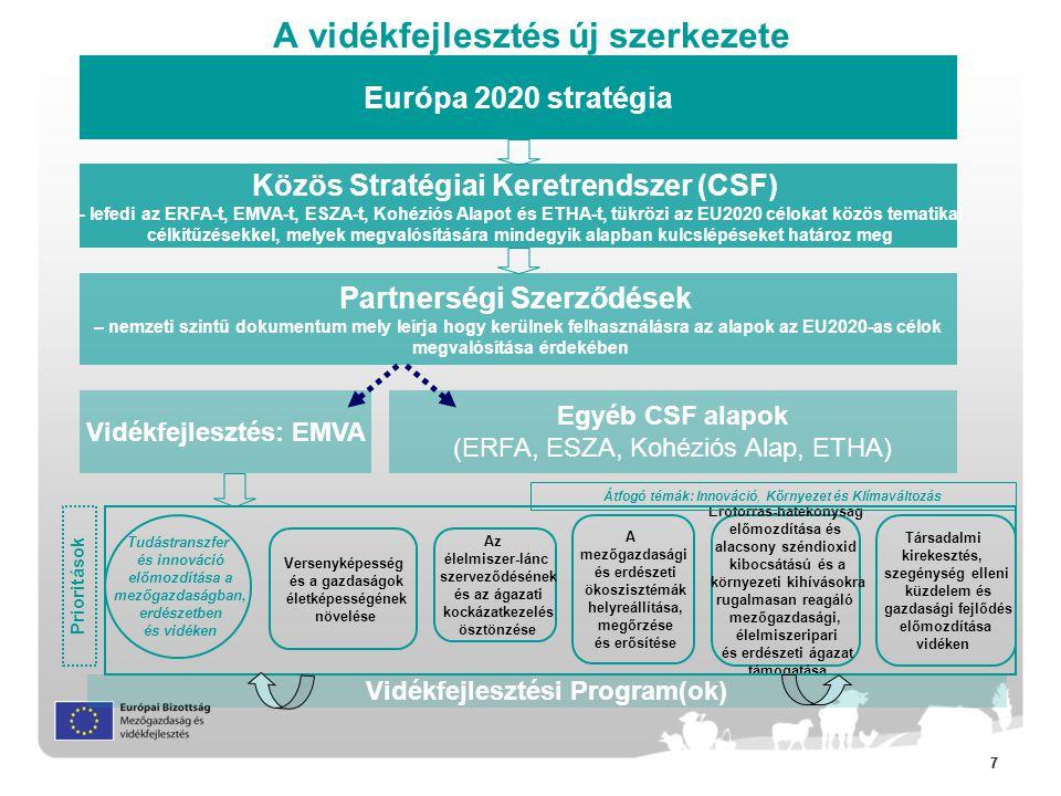 77 A vidékfejlesztés új szerkezete Közös Stratégiai Keretrendszer (CSF) – lefedi az ERFA-t, EMVA-t, ESZA-t, Kohéziós Alapot és ETHA-t, tükrözi az EU20