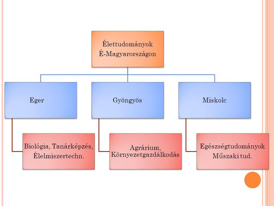 Élettudományok É-Magyarországon Eger Biológia, Tanárképzés, Élelmiszertechn.