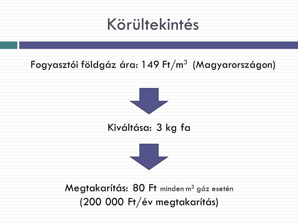 Körültekintés Fogyasztói földgáz ára: 149 Ft/m 3 (Magyarországon) Kiváltása: 3 kg fa Megtakarítás: 80 Ft minden m 3 gáz esetén (200 000 Ft/év megtakar