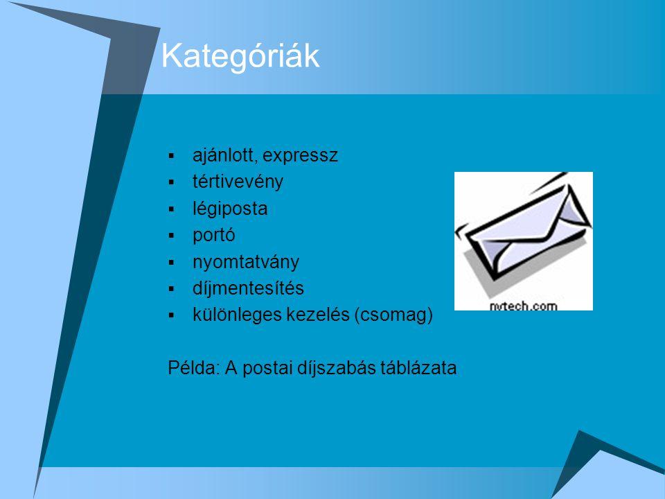 Kategóriák  ajánlott, expressz  tértivevény  légiposta  portó  nyomtatvány  díjmentesítés  különleges kezelés (csomag) Példa: A postai díjszabá