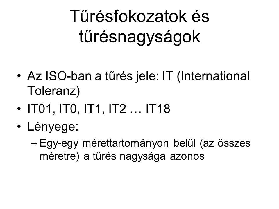 Tűrésfokozatok és tűrésnagyságok Az ISO-ban a tűrés jele: IT (International Toleranz) IT01, IT0, IT1, IT2 … IT18 Lényege: –Egy-egy mérettartományon belül (az összes méretre) a tűrés nagysága azonos