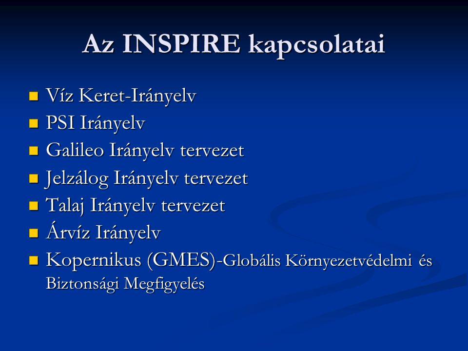 Az INSPIRE kapcsolatai Víz Keret-Irányelv Víz Keret-Irányelv PSI Irányelv PSI Irányelv Galileo Irányelv tervezet Galileo Irányelv tervezet Jelzálog Ir