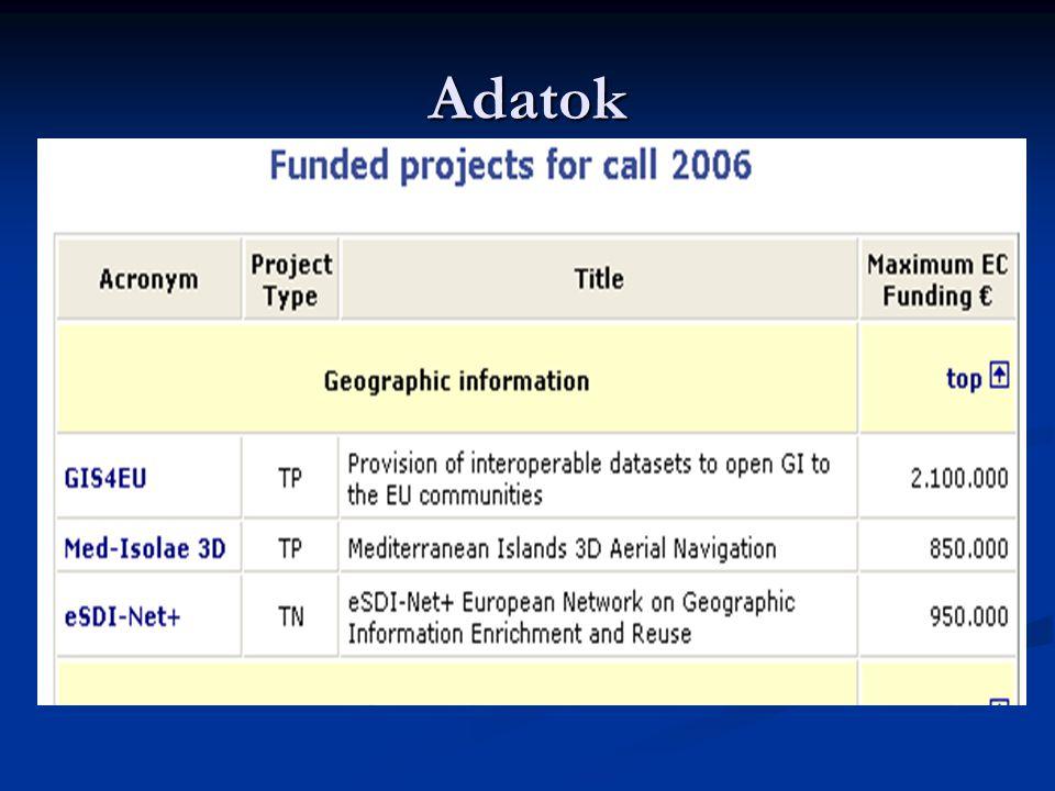 GIS4EU projekt Harmonizált adatállományok biztosítása az EU közösségei számára Szerződés: ECP-2006-GEO-310011 GIS4EU Szerződés: ECP-2006-GEO-310011 GIS4EU Technológia: Intergraph Technológia: Intergraph Részfeladat: Adatok biztosítása a konzorcium számára Részfeladat: Adatok biztosítása a konzorcium számára INSPIRE témák INSPIRE témák Közigazgatási határok Közigazgatási határok Palya Tamás Palya Tamás Közlekedési hálózatok Közlekedési hálózatok Vízrajz Vízrajz Domborzat Domborzat Iván Gyula Iván Gyula Projekt-koordináció Projekt-koordináció munkaértekezletek munkaértekezletek telekonferenciák telekonferenciák