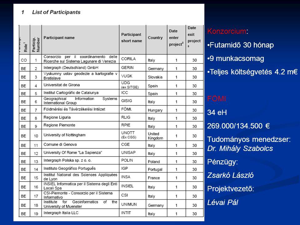 Konzorcium: Futamidő 30 hónap 9 munkacsomag Teljes költségvetés 4.2 m€ FÖMI 34 eH 269.000/134.500 € Tudományos menedzser: Dr. Mihály Szabolcs Pénzügy: