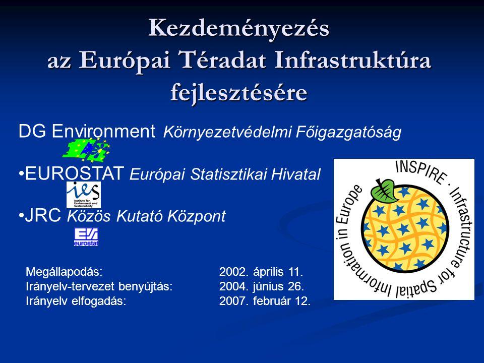 Kezdeményezés az Európai Téradat Infrastruktúra fejlesztésére DG Environment Környezetvédelmi Főigazgatóság EUROSTAT Európai Statisztikai Hivatal JRC