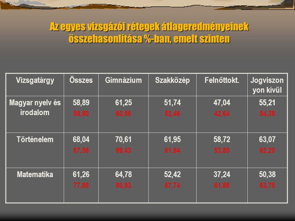 Az egyes vizsgázói rétegek átlageredményeinek összehasonlítása %-ban, emelt szinten VizsgatárgyÖsszesGimnáziumSzakközépFelnőttokt.Jogviszon yon kívül Magyar nyelv és irodalom 58,89 58,90 61,25 60,56 51,74 52,46 47,04 42,64 55,21 54,38 Történelem68,04 67,56 70,61 69,43 61,95 61,94 58,72 53,85 63,07 62,20 Matematika61,26 77,86 64,78 80,93 52,42 67,74 37,24 61,86 50,38 63,78