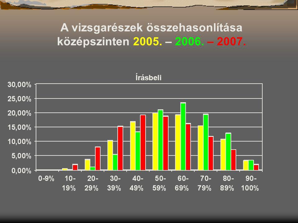 Írásbeli A vizsgarészek összehasonlítása középszinten 2005. – 2006. – 2007.