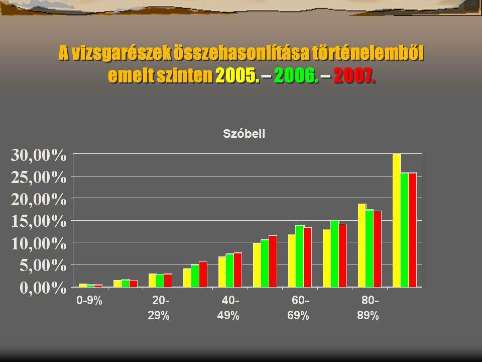 A vizsgarészek összehasonlítása történelemből emelt szinten 2005. – 2006. – 2007. Szóbeli