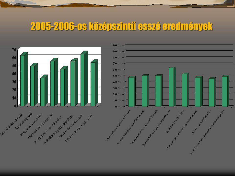 2005-2006-os középszintű esszé eredmények