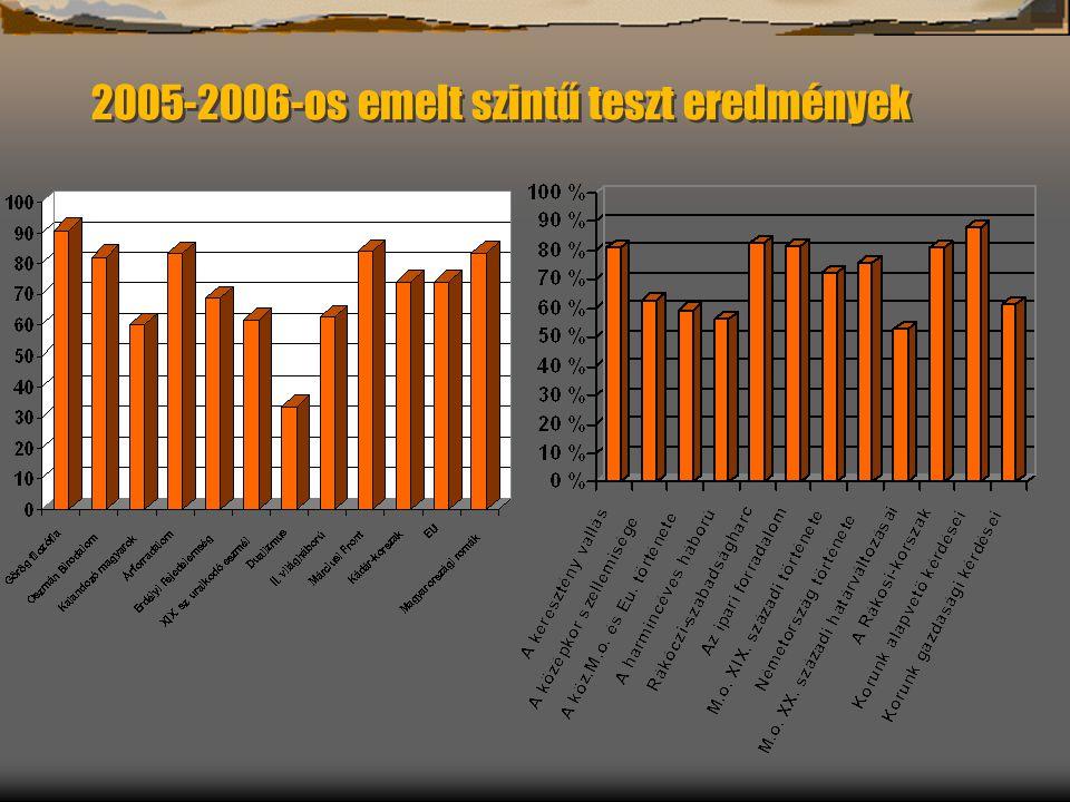 2005-2006-os emelt szintű teszt eredmények