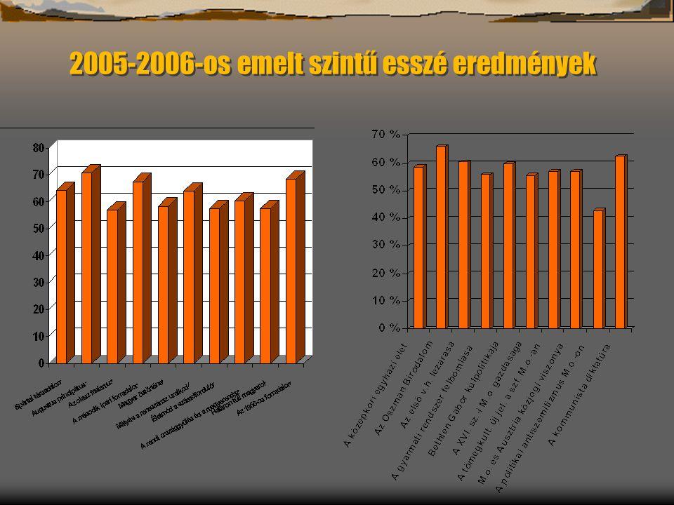 2005-2006-os emelt szintű esszé eredmények