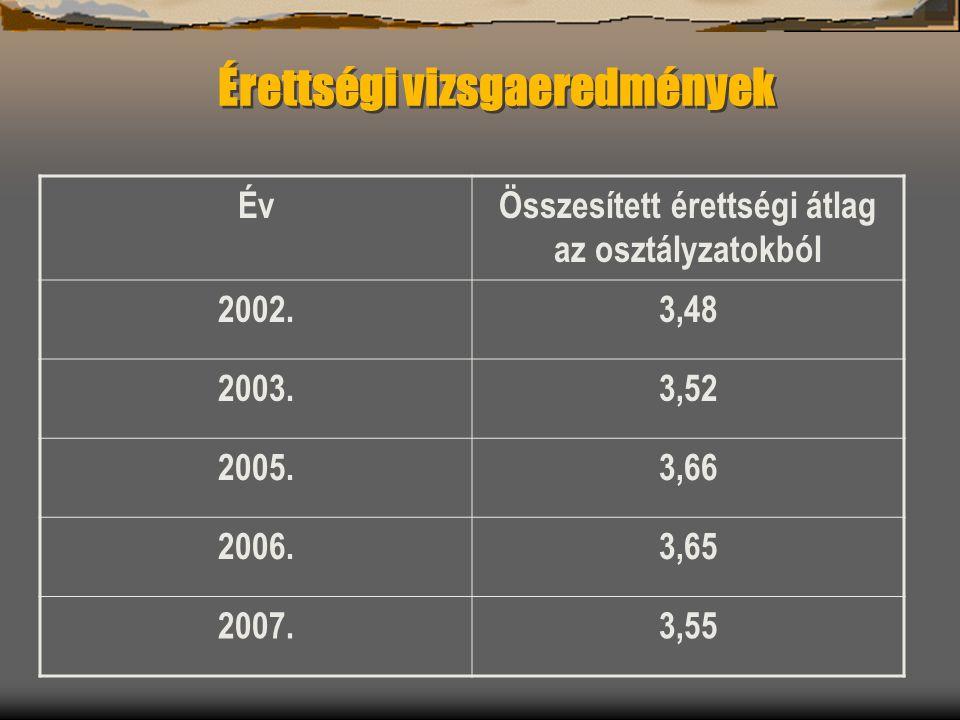 ÉvÖsszesített érettségi átlag az osztályzatokból 2002.3,48 2003.3,52 2005.3,66 2006.3,65 2007.3,55 Érettségi vizsgaeredmények