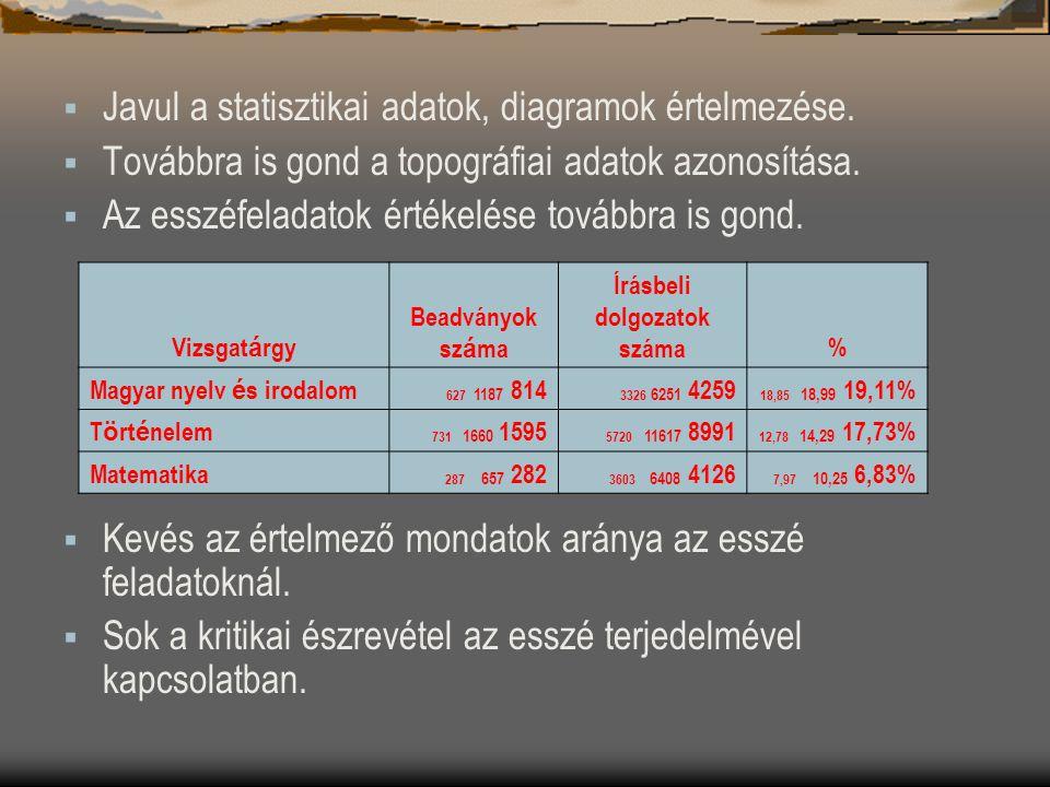  Javul a statisztikai adatok, diagramok értelmezése.