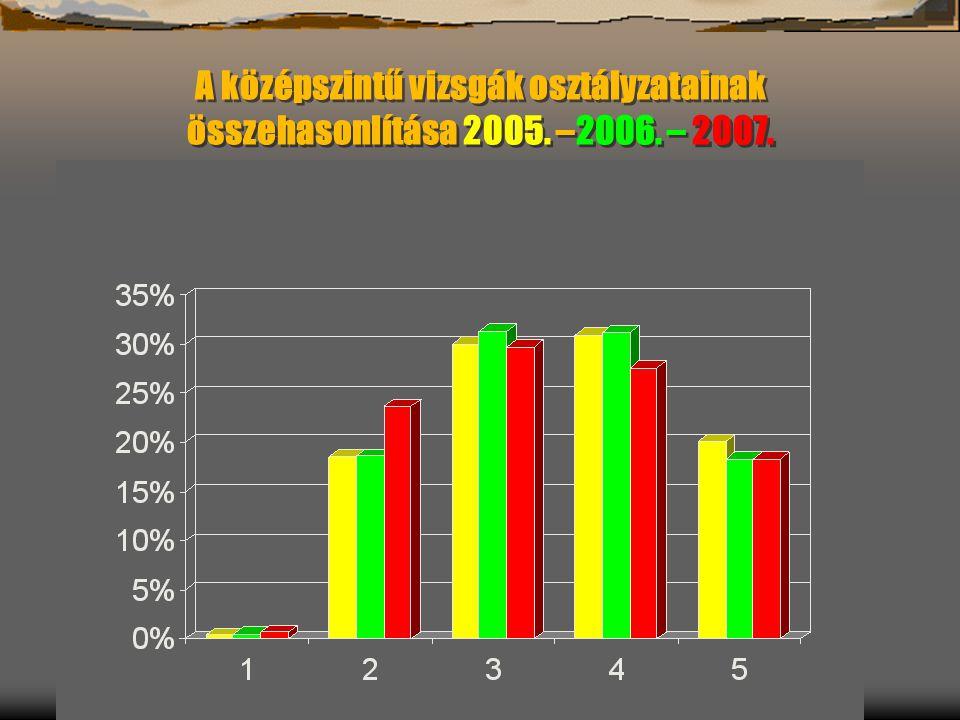 A középszintű vizsgák osztályzatainak összehasonlítása 2005. –2006. – 2007.