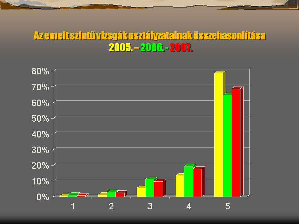 Az emelt szintű vizsgák osztályzatainak összehasonlítása 2005. – 2006. - 2007.