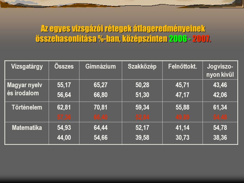 Az egyes vizsgázói rétegek átlageredményeinek összehasonlítása %-ban, középszinten 2006 - 2007.