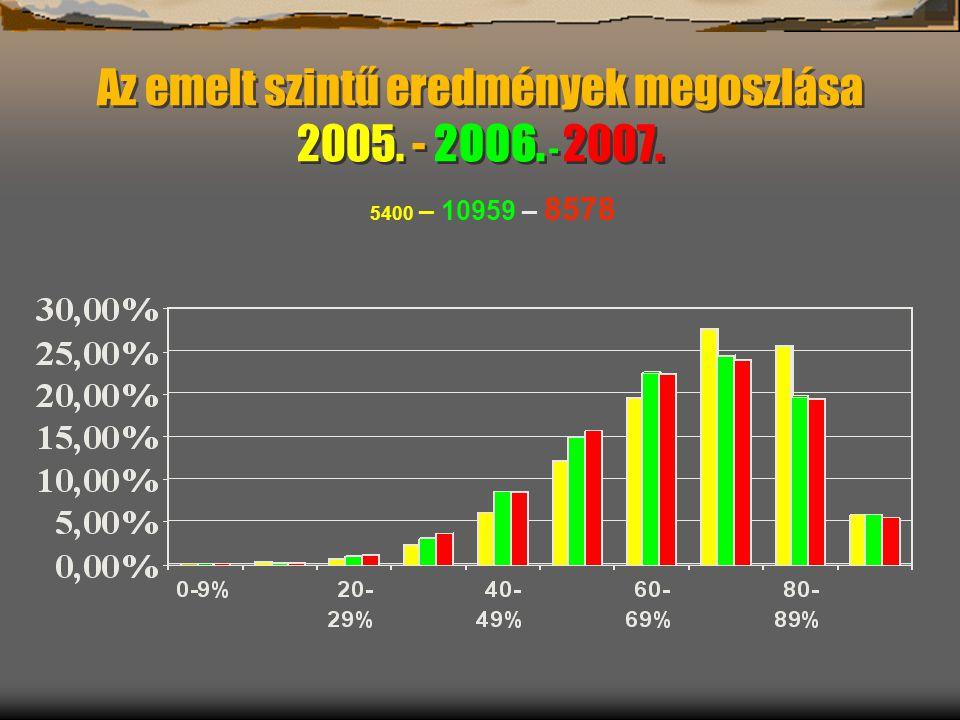 Az emelt szintű eredmények megoszlása 2005. - 2006. - 2007. 5400 – 10959 – 8578