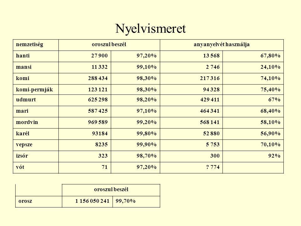 Nyelvismeret nemzetiségoroszul beszélanyanyelvét használja hanti27 90097,20%13 56867,80% mansi11 33299,10%2 74624,10% komi288 43498,30%217 31674,10% k