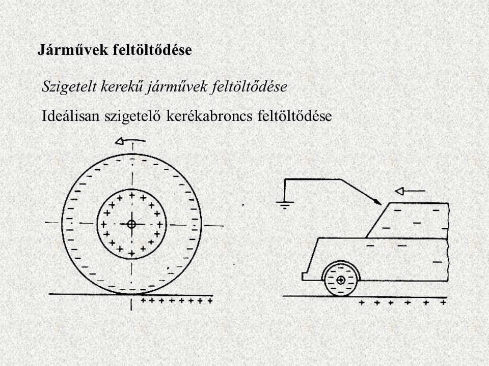 Járművek feltöltődése Szigetelt kerekű járművek feltöltődése Ideálisan szigetelő kerékabroncs feltöltődése