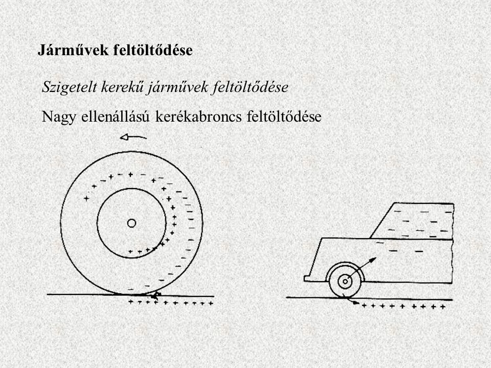 Járművek feltöltődése Szigetelt kerekű járművek feltöltődése Nagy ellenállású kerékabroncs feltöltődése