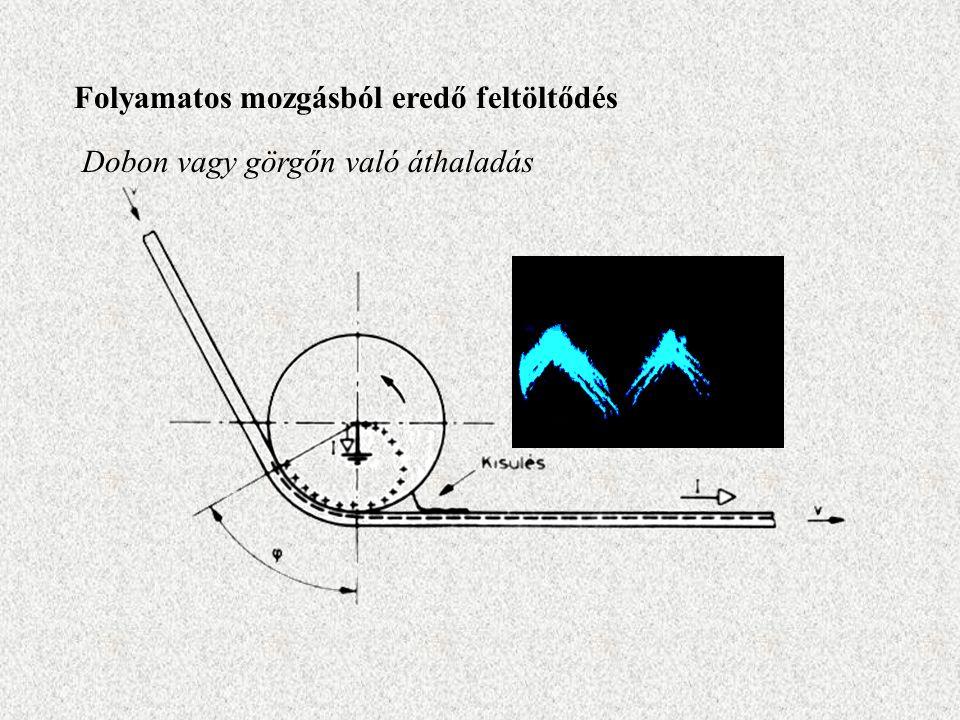 Folyamatos mozgásból eredő feltöltődés Dobon vagy görgőn való áthaladás
