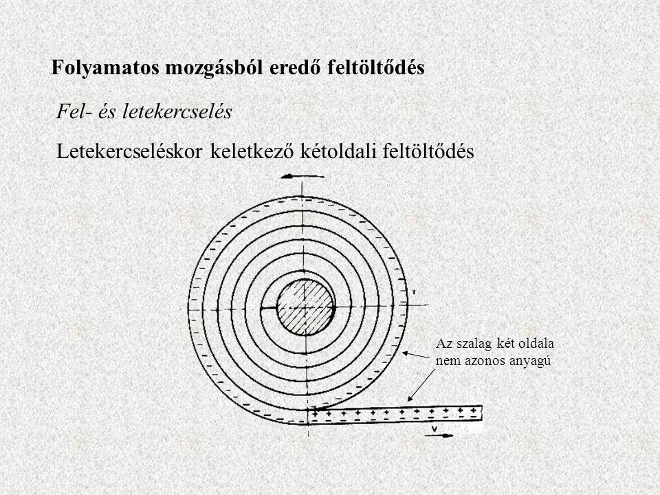 Folyamatos mozgásból eredő feltöltődés Fel- és letekercselés Letekercseléskor keletkező kétoldali feltöltődés Az szalag két oldala nem azonos anyagú
