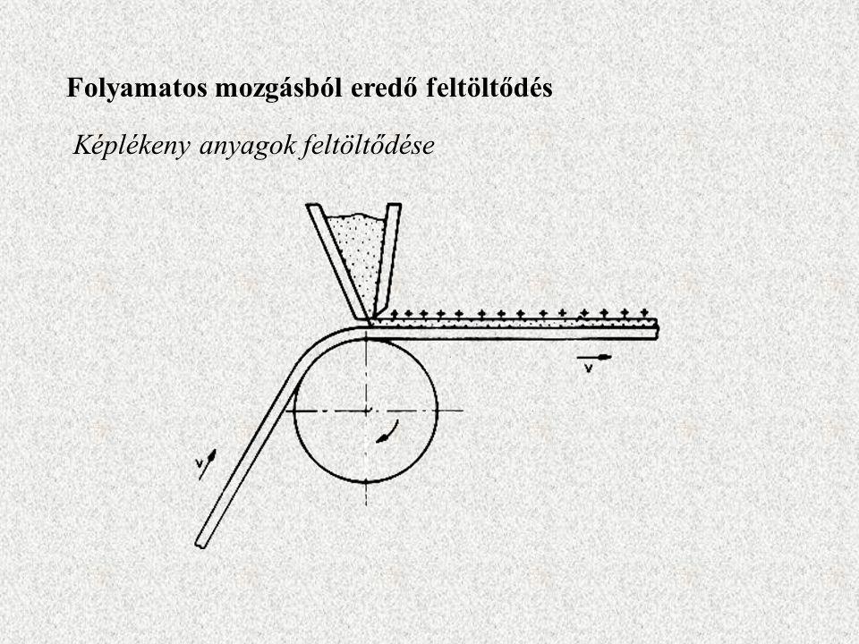 Folyamatos mozgásból eredő feltöltődés Képlékeny anyagok feltöltődése