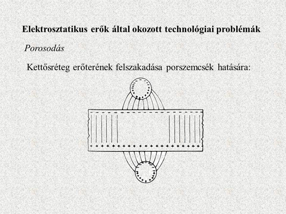 Elektrosztatikus erők által okozott technológiai problémák Porosodás Kettősréteg erőterének felszakadása porszemcsék hatására: