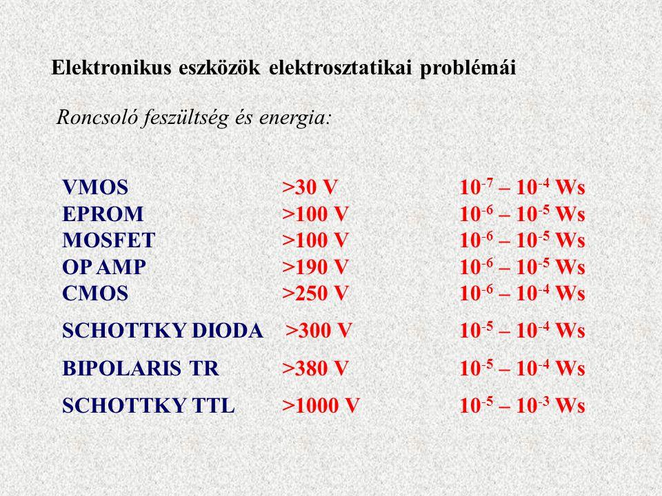 Elektronikus eszközök elektrosztatikai problémái VMOS >30 V 10 -7 – 10 -4 Ws EPROM >100 V10 -6 – 10 -5 Ws MOSFET >100 V10 -6 – 10 -5 Ws OP AMP >190 V10 -6 – 10 -5 Ws CMOS >250 V10 -6 – 10 -4 Ws SCHOTTKY DIODA >300 V10 -5 – 10 -4 Ws BIPOLARIS TR >380 V10 -5 – 10 -4 Ws SCHOTTKY TTL >1000 V 10 -5 – 10 -3 Ws Roncsoló feszültség és energia: