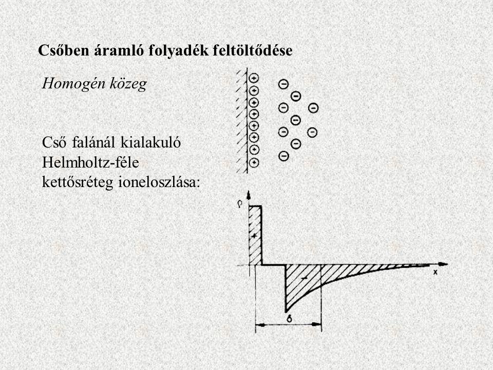 Csőben áramló folyadék feltöltődése Homogén közeg Cső falánál kialakuló Helmholtz-féle kettősréteg ioneloszlása: