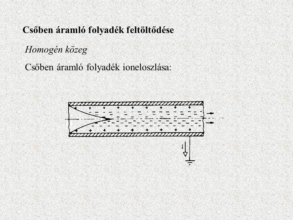 Csőben áramló folyadék feltöltődése Homogén közeg Csőben áramló folyadék ioneloszlása: