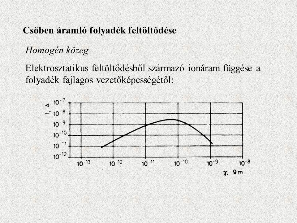 Csőben áramló folyadék feltöltődése Homogén közeg Elektrosztatikus feltöltődésből származó ionáram függése a folyadék fajlagos vezetőképességétől: