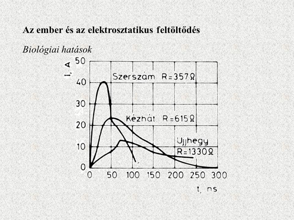 Az ember és az elektrosztatikus feltöltődés Biológiai hatások