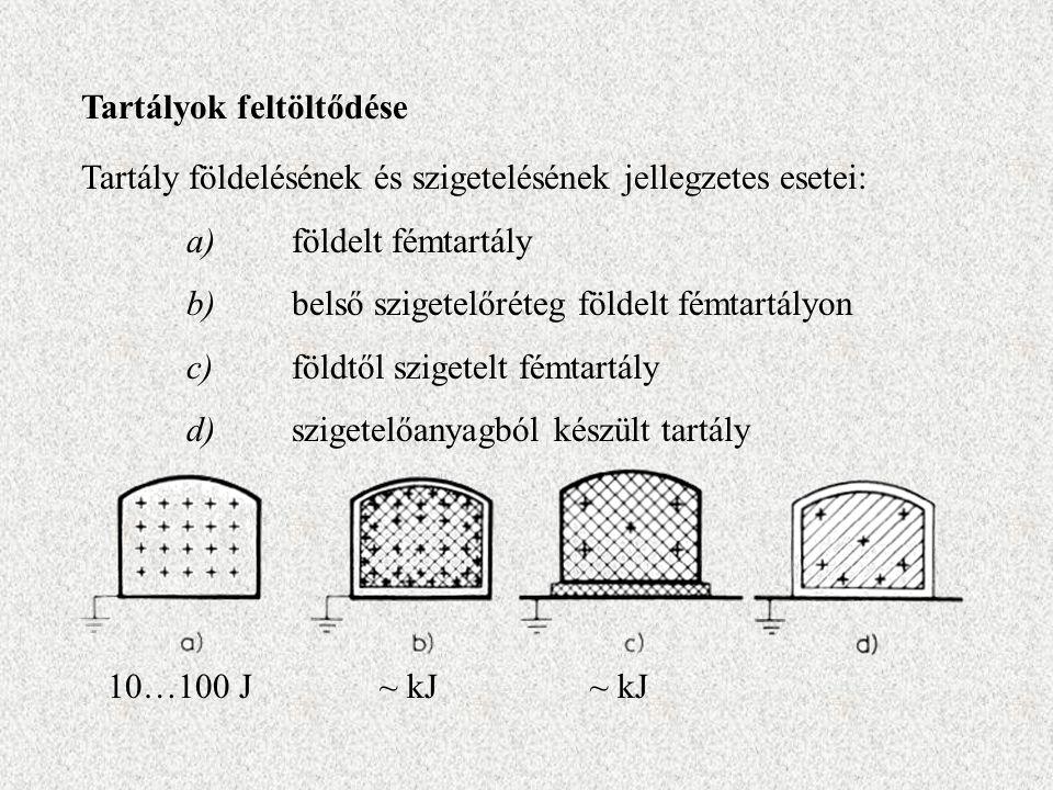 Tartályok feltöltődése Tartály földelésének és szigetelésének jellegzetes esetei: a)földelt fémtartály b)belső szigetelőréteg földelt fémtartályon c)földtől szigetelt fémtartály d)szigetelőanyagból készült tartály 10…100 J~ kJ