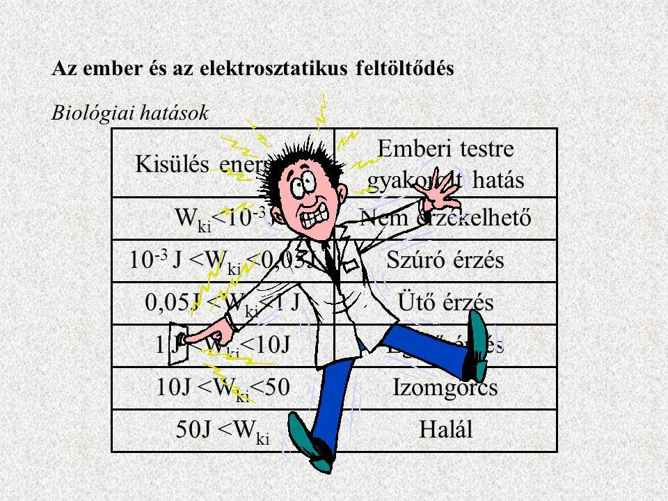 Az ember és az elektrosztatikus feltöltődés Biológiai hatások Halál50J <W ki Izomgörcs10J <W ki <50 Égető érzés1 J <W ki <10J Ütő érzés0,05J <W ki <1 J Szúró érzés10 -3 J <W ki <0,05J Nem érzékelhető W ki <10 -3 J Emberi testre gyakorolt hatás Kisülés energiája