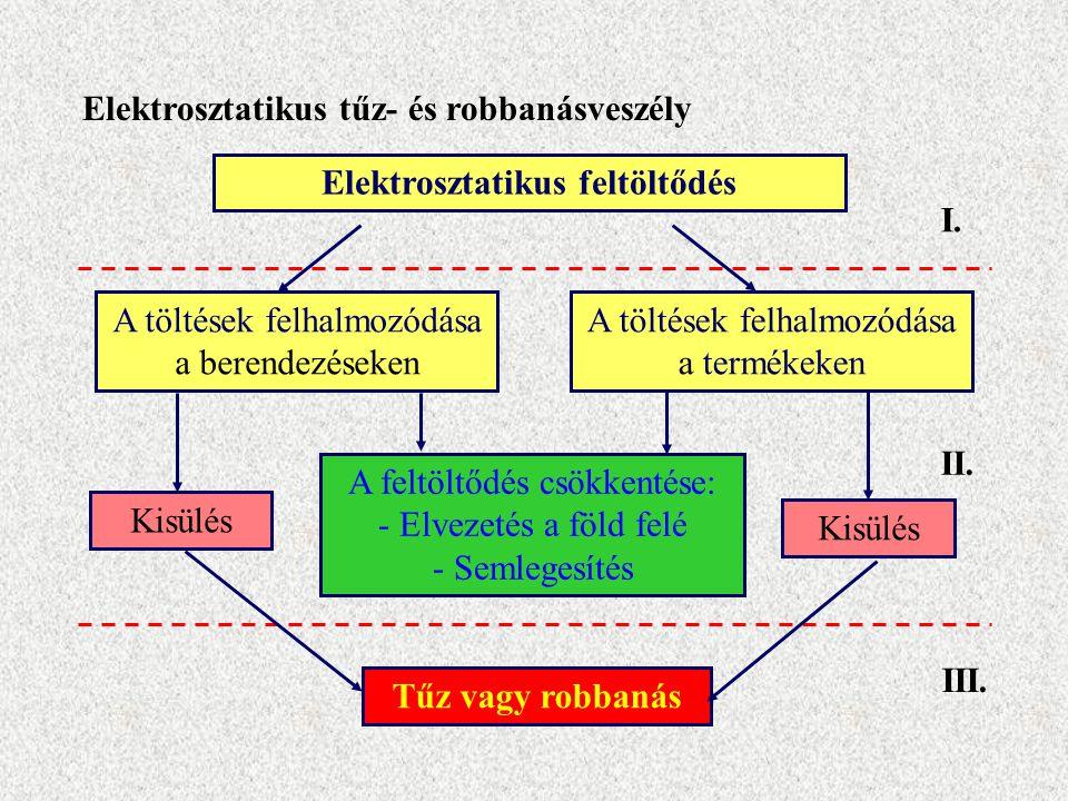 Elektrosztatikus feltöltődés I. II. III. A töltések felhalmozódása a termékeken A töltések felhalmozódása a berendezéseken Kisülés A feltöltődés csökk