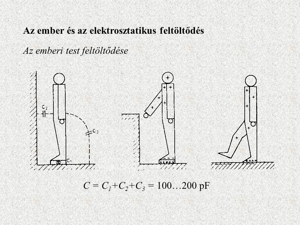 Az ember és az elektrosztatikus feltöltődés Az emberi test feltöltődése C = C 1 +C 2 +C 3 = 100…200 pF