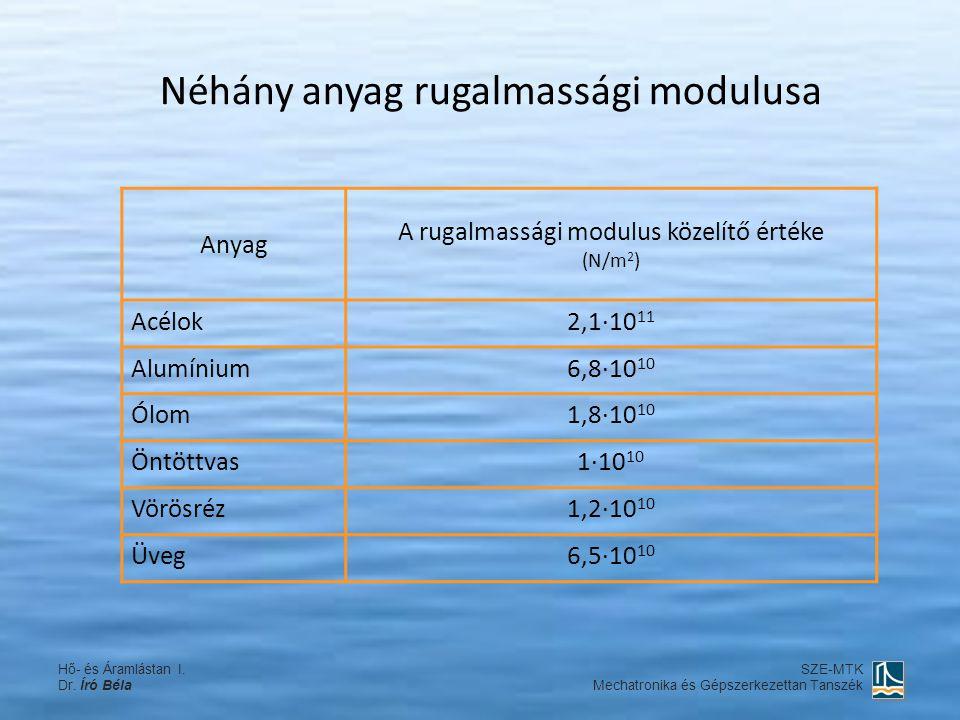 Néhány anyag rugalmassági modulusa Anyag A rugalmassági modulus közelítő értéke (N/m 2 ) Acélok2,1·10 11 Alumínium6,8·10 10 Ólom1,8·10 10 Öntöttvas1·1