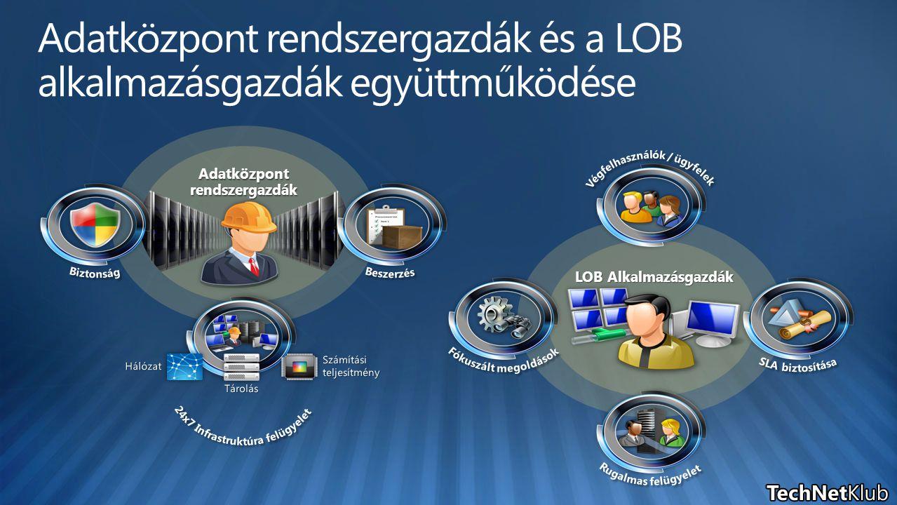 LOB Alkalmazásgazdák Adatközpont rendszergazdák és a LOB alkalmazásgazdák együttműködése Adatközpont rendszergazdák