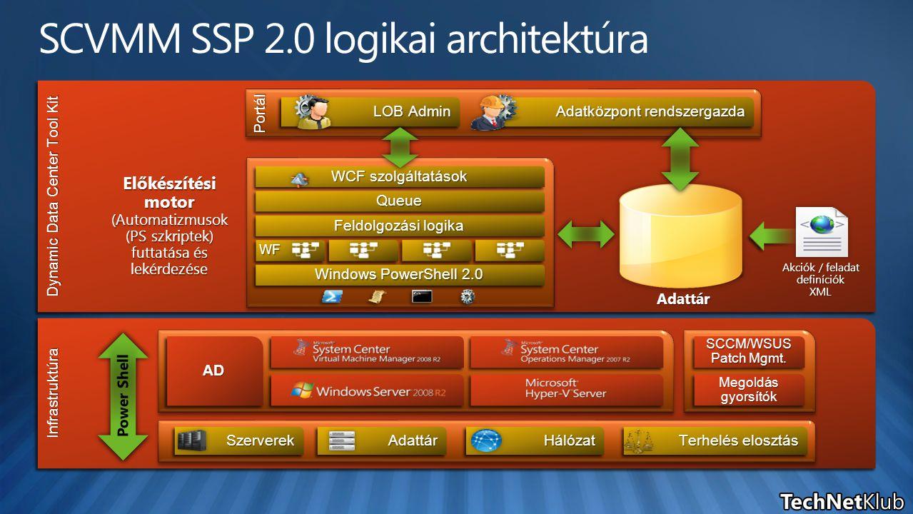 SCVMM SSP 2.0 logikai architektúra InfrastruktúraInfrastruktúra SzerverekSzerverekHálózatHálózatAdattárAdattár Terhelés elosztás SCCM/WSUS Patch Mgmt.