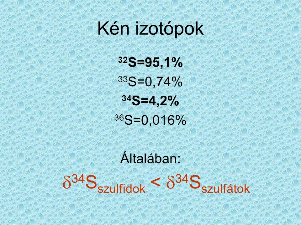 Kén izotóp-frakcionáció Jelentéktelen (de vannak kivételek) Szulfidok oxidációja (abiogén) Szulfátok vízbe való beoldódása (abiogén) Jelentős Biológiai tevékenység (pl.szulfát-redukció, -oxidáció) Kicsapódás (pl.